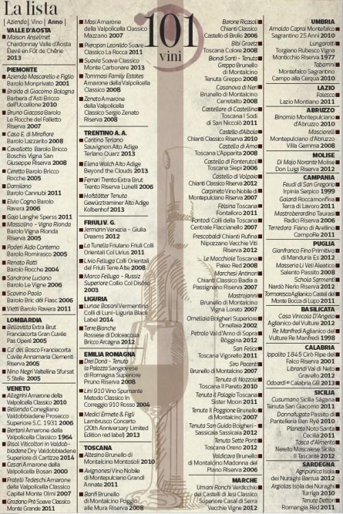 Il Bricco dell'Uccellone nella top 100 dei vini italiani